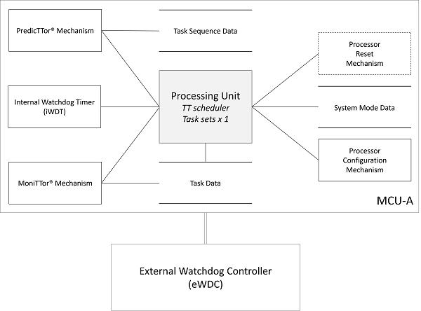 Technical Blog | SafeTTy Systems Ltd