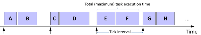 """Figure 21 from """"The Engineering of Reliable Embedded Systems: LPC1769 edition"""" (2014)"""