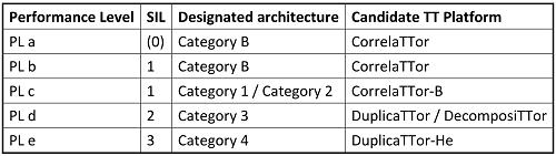 iso_12849_tt_platforms_table_500
