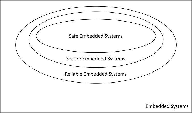 Technical Blog   SafeTTy Systems Ltd