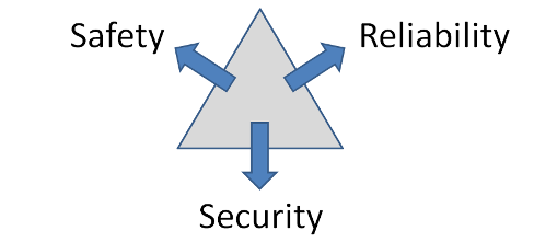 safety_reliability_security_constraints_488